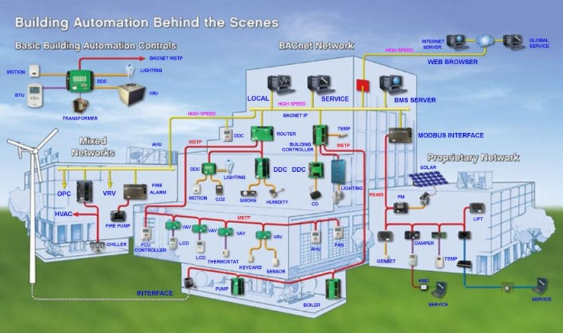 BMS System Configuration-KMC Controls-USA.jpg