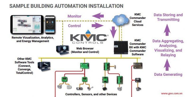 SDNL BMS KMC.jpg