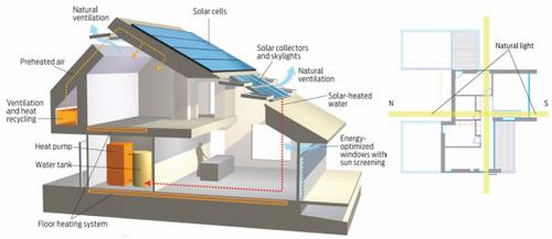 20121110064855zero-energy-home-550x267.