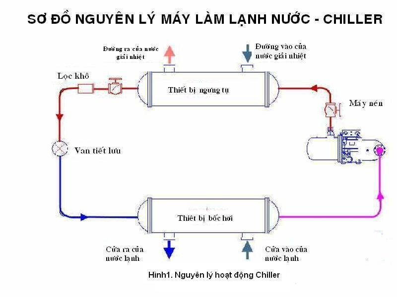 nguyen-ly-hoat-dong-cua-may-dieu-hoa.JPG
